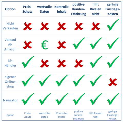5 Optionen zur Erschließung von Marketplaces.