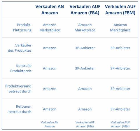 Verkaufen AUF Amazon: Überblick Eigenschaften Verkaufs-Wege.
