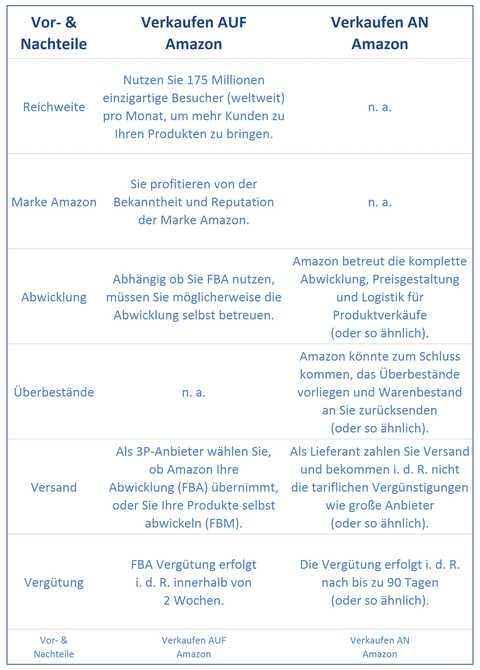 Verkaufen AUF Amazon: Zusammenfassung Hauptüberlegungen Entscheidungsfindung.