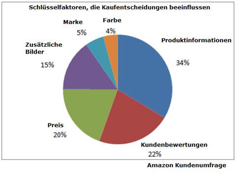Amazon Produktlistungen: Amazon Listungsqualität. Quelle: Amazon.de