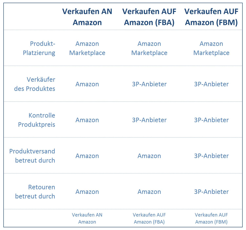 Verkaufen Auf Amazon