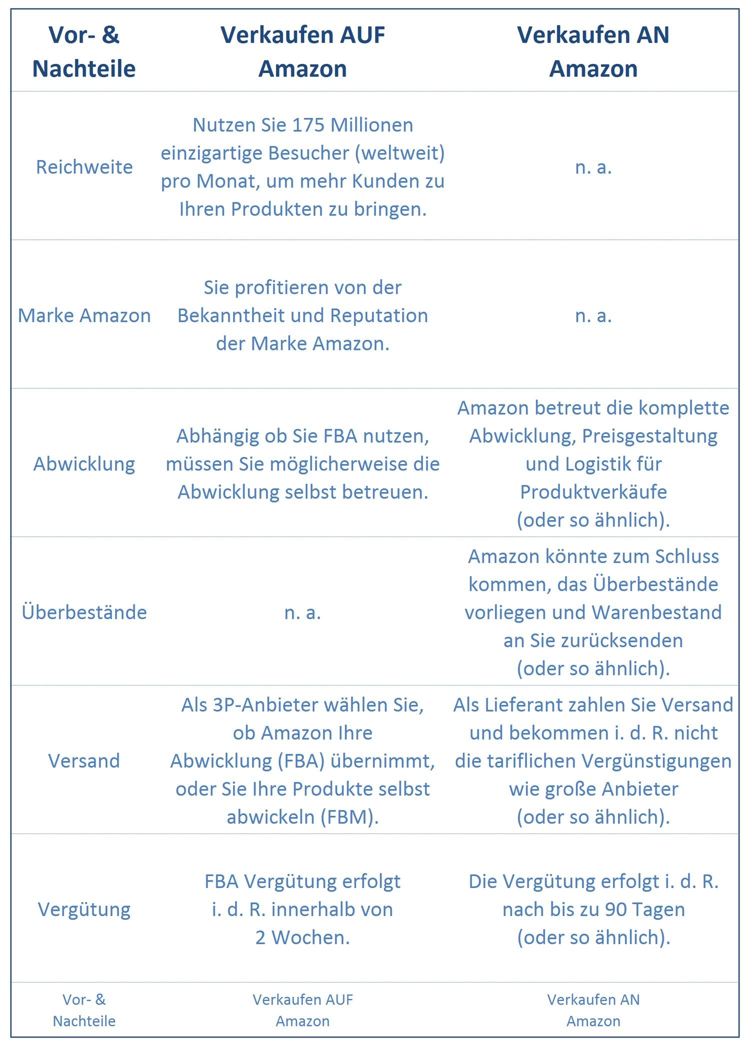 Beste Lebenslauf Inhaber Amazon Bilder - Entry Level Resume Vorlagen ...