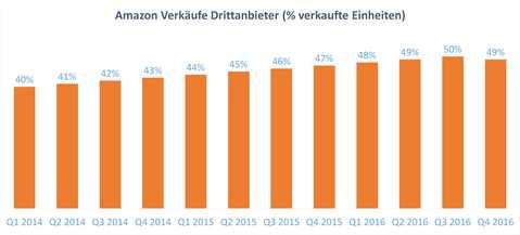 Amazon Verkäufe Drittanbieter (% verkaufte Einheiten). Quelle: Amazon.com (SEC Filings)