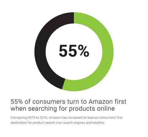 55 % der Verbraucher beginnen auf Amazon, wenn sie Produkte online suchen. Quelle: bloomreach.com