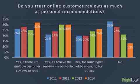 Vertrauen in Kundenrezensionen. Quelle: searchengineland.com