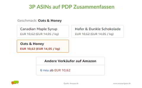 Drittanbieter-Listungen auf der Produktdetailsite mit ASIN Merge Zusammenfassen