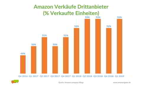 Weltweit prozentual verkaufte Einheiten der Drittanbieter auf Amazon