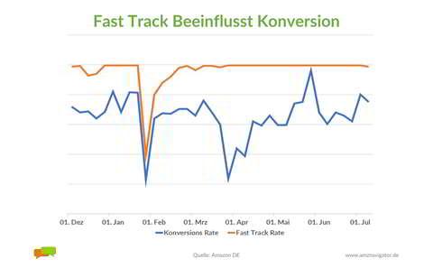 Fast Track Beeinflusst Konversion