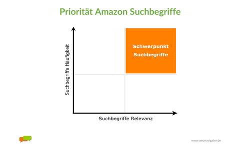 Schwerpunkt Amazon Suchbegriffe: Frequenz versus Relevanz.
