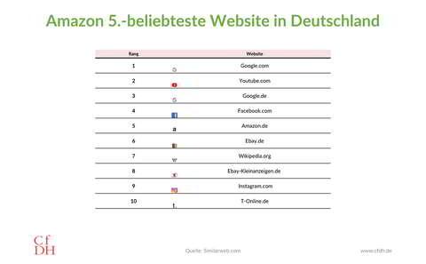 Das Digitale Warenregal: Amazon fünftbeliebteste Website in Deutschland (Quelle: Similarweb.com)