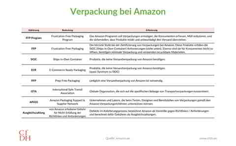 Amazon Verpackung: Acronyme, Begriffe, Konzepte