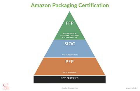 Amazon Verpackung Zertifizierung Pyramide