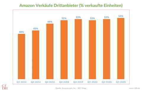 Amazon Verkäufe Drittanbieter (% verkaufte Einheiten)