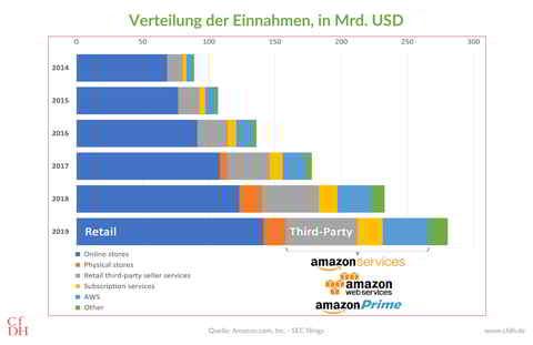 Globaler Nettoumsatz von Amazon (2014 bis 2019)