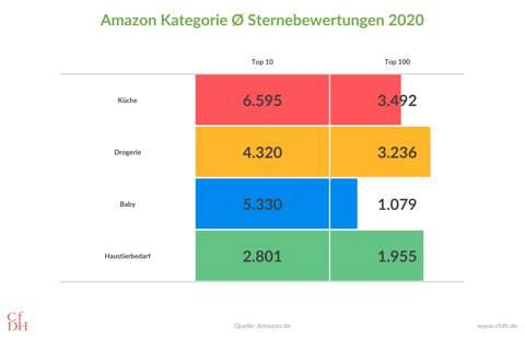 Amazon Kategorie durchschnittl. Sternebewertungen 2020