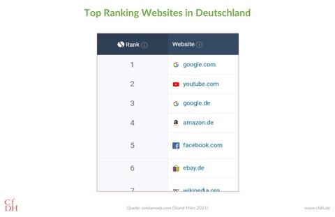 Top Ranking Websites Deutschland
