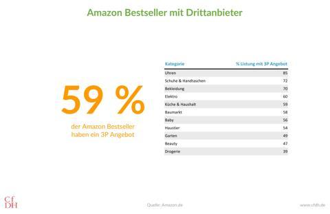 Amazon Bestseller mit Drittanbieter (3P)