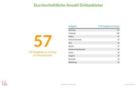 Anzahl Drittanbieter (3P) je Listung