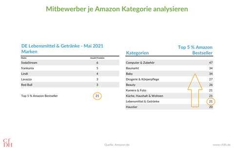 Anzahl Mitbewerber je Amazon Kategorie