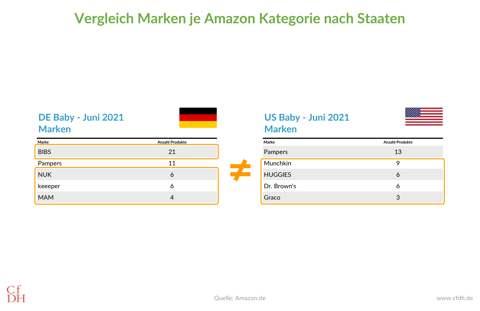 Vergleich Marken je Amazon Kategorie nach Staaten
